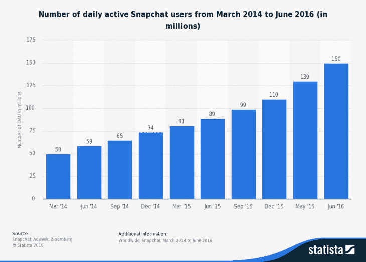utilisateurs-actifs-snapchat