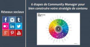 6 étapes de Community Manager pour bien construire votre stratégie de contenu