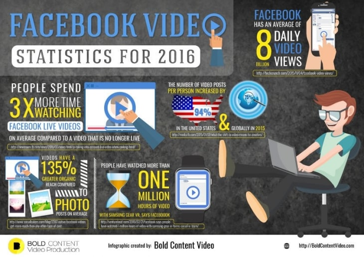 Statistiques Facebook Live