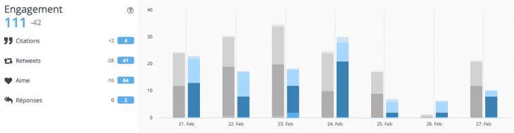 Statistiques Hootsuite