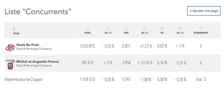 Mesure des statistiques Make Me Stats