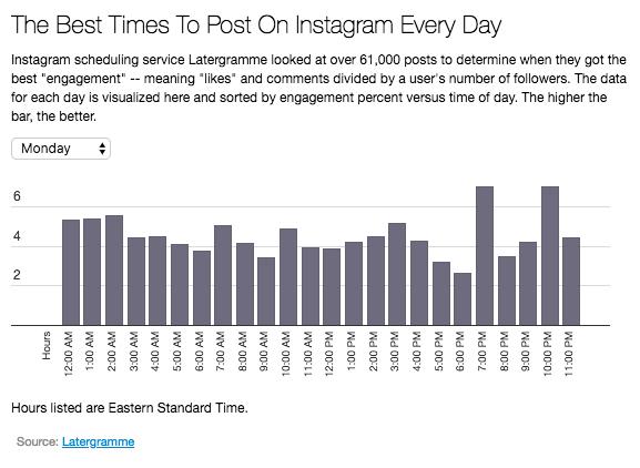 Les meilleurs moments pour poster sur Instagram
